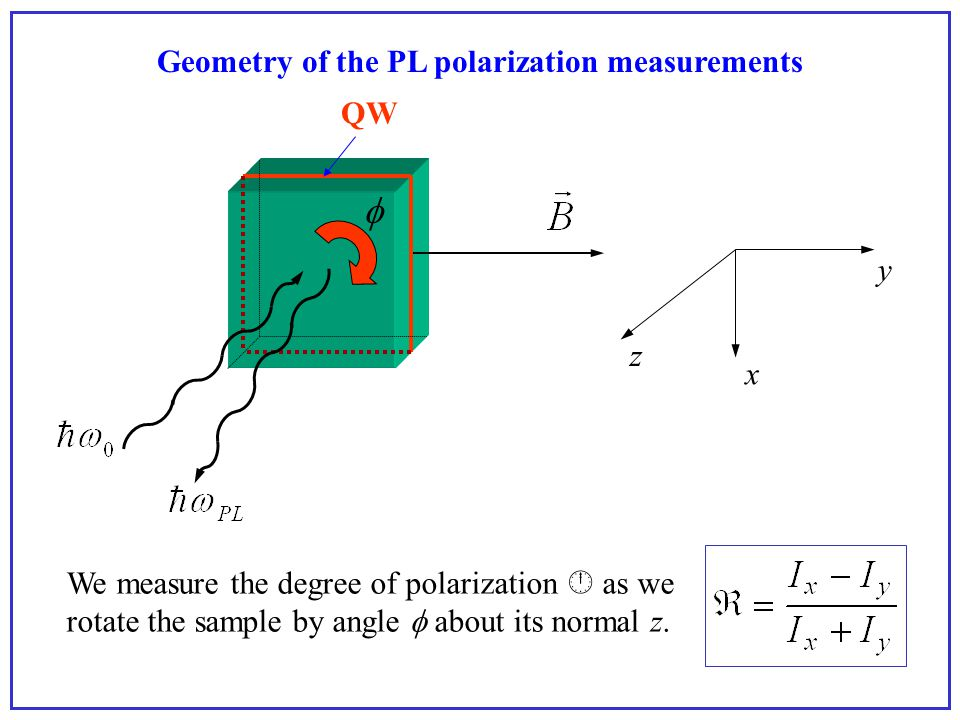 Geometry of the PL polarization measurements z x y We measure the degree of polarization  as we rotate the sample by angle  about its normal z  QW