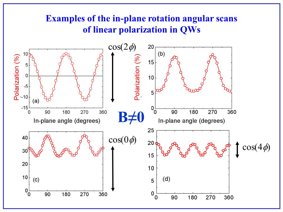 …if the true symmetry of the QW states is: In-plane rotation of the sample: what one may expect...