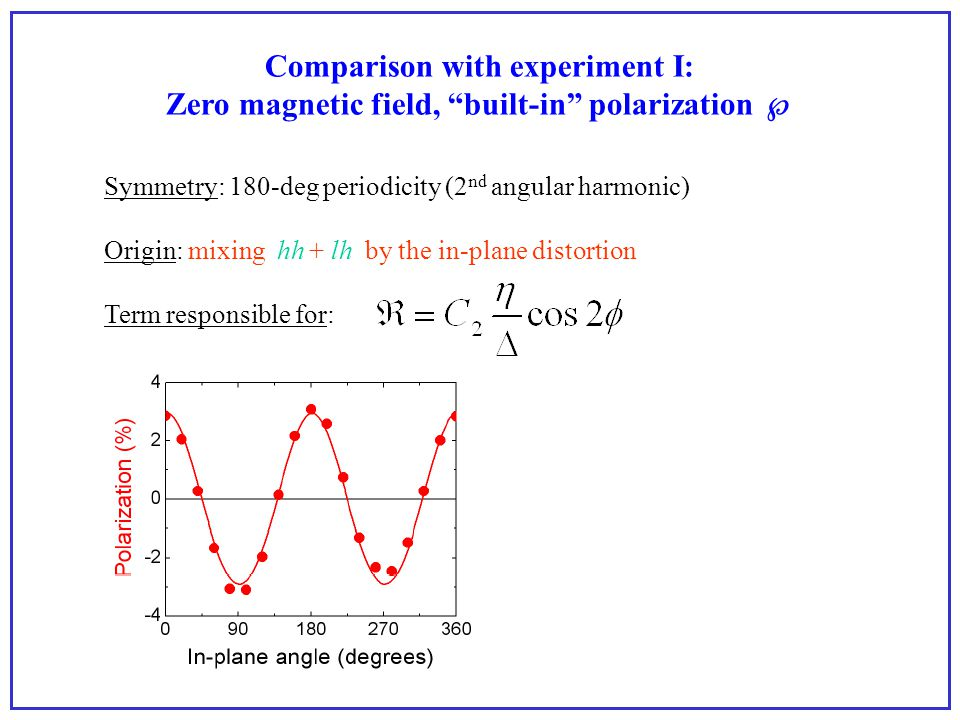 Comparison with experiment II: Magnetic field applied, polarization A 2 B 2 Symmetry: 180-deg periodicity (2 nd angular harmonic) Origin: splitting of hh and e by the magnetic field Term responsible for: