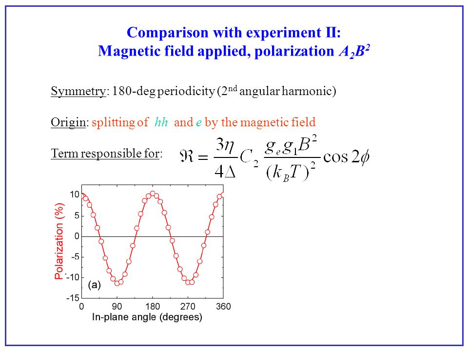 Comparison with experiment II: Magnetic field applied, polarization A 2 B 2 Symmetry: 180-deg periodicity (2 nd angular harmonic) Origin: splitting of