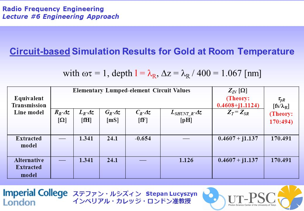 Radio Frequency Engineering Lecture #6 Engineering Approach Stepan Lucyszyn ステファン・ルシズィン インペリアル・カレッジ・ロンドン准教授 Circuit-based Simulation Results for Gold at Room Temperature Equivalent Transmission Line model Elementary Lumped-element Circuit Values Z IN [  ] (Theory: 0.4608+j1.1124)  pR [fs/ R ] (Theory: 170:494) R R  z [  ] L R  z [fH] G R  z [mS] C R  z [fF] L SHUNT_R  z [pH] Z T = Z SR Extracted model  1.34124.1-0.654  0.4607 + j1.137170.491 Alternative Extracted model  1.34124.1  1.1260.4607 + j1.137170.491 with  = 1, depth l = R,  z = R / 400 = 1.067 [nm]