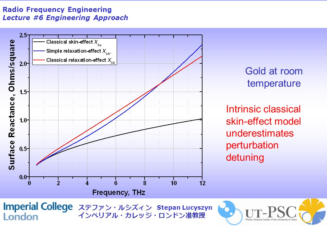 Radio Frequency Engineering Lecture #6 Engineering Approach Stepan Lucyszyn ステファン・ルシズィン インペリアル・カレッジ・ロンドン准教授 Gold at room temperature Intrinsic classical skin-effect model underestimates perturbation detuning