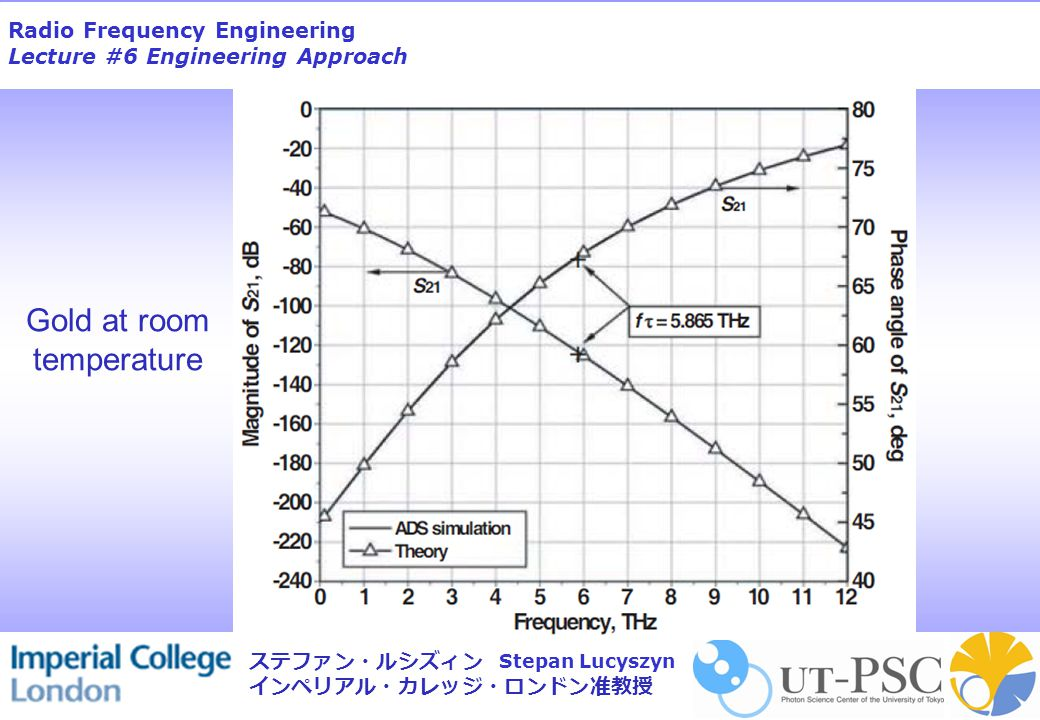 Radio Frequency Engineering Lecture #6 Engineering Approach Stepan Lucyszyn ステファン・ルシズィン インペリアル・カレッジ・ロンドン准教授 Gold at room temperature