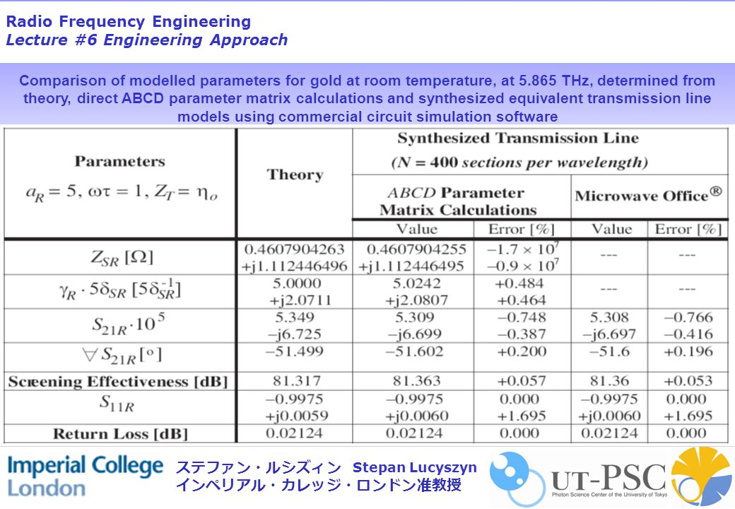 Radio Frequency Engineering Lecture #6 Engineering Approach Stepan Lucyszyn ステファン・ルシズィン インペリアル・カレッジ・ロンドン准教授 Comparison of modelled parameters for gold
