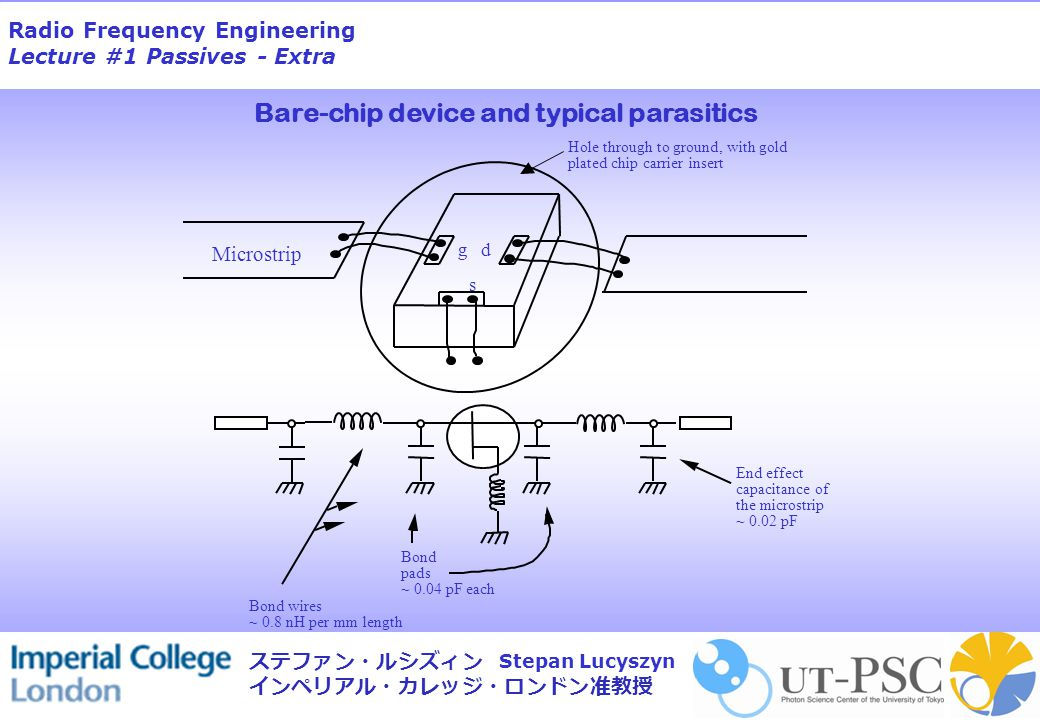 Radio Frequency Engineering Lecture #1 Passives - Extra Stepan Lucyszyn ステファン・ルシズィン インペリアル・カレッジ・ロンドン准教授 Bare-chip device and typical parasitics Microstrip Hole through to ground, with gold plated chip carrier insert g d s