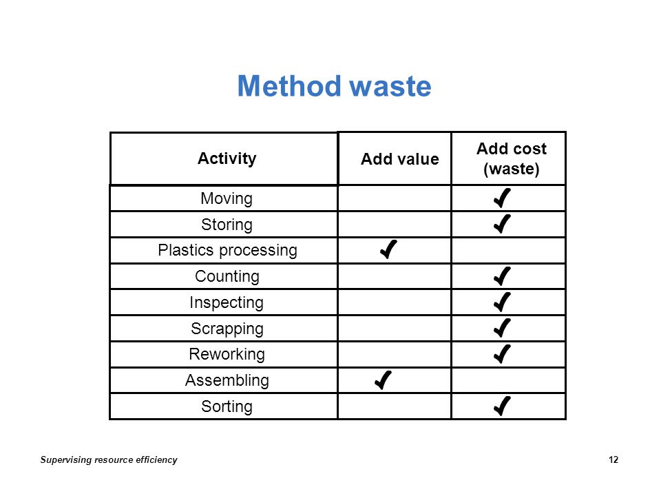 Method waste Moving Storing Plastics processing Counting Inspecting Scrapping Reworking Assembling Sorting Activity Add value Add cost (waste) Supervising resource efficiency12