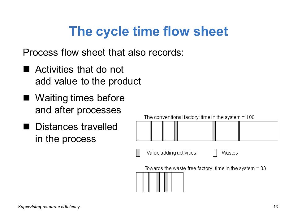 The cycle time flow sheet Process flow sheet that also records: Activities that do not add value to the product Waiting times before and after processes Distances travelled in the process The conventional factory: time in the system = 100 Towards the waste-free factory: time in the system = 33 Value adding activitiesWastes Supervising resource efficiency13
