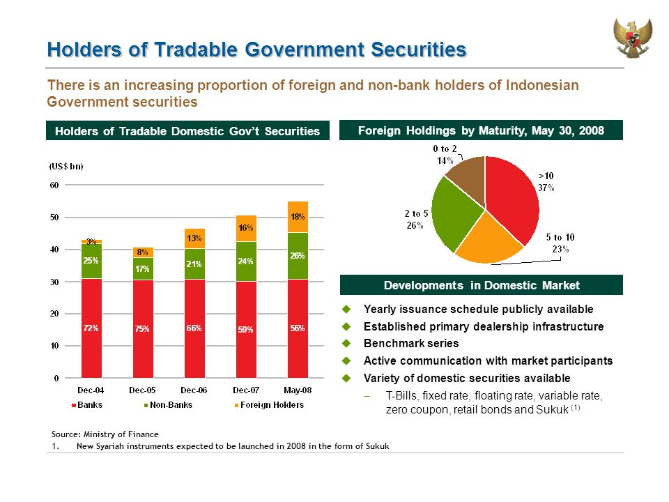Holders of Tradable Government Securities Holders of Tradable Domestic Gov't Securities There is an increasing proportion of foreign and non-bank holders of Indonesian Government securities Source: Ministry of Finance 1.New Syariah instruments expected to be launched in 2008 in the form of Sukuk Foreign Holdings by Maturity, May 30, 2008 Developments in Domestic Market  Yearly issuance schedule publicly available  Established primary dealership infrastructure  Benchmark series  Active communication with market participants  Variety of domestic securities available –T-Bills, fixed rate, floating rate, variable rate, zero coupon, retail bonds and Sukuk (1)