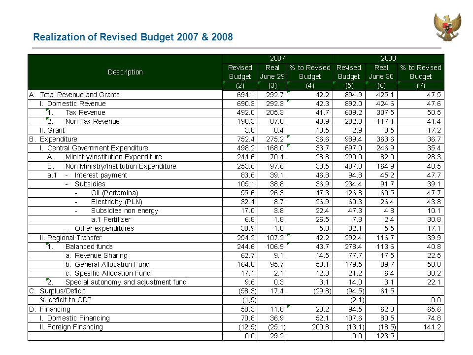 Realization of Revised Budget 2007 & 2008