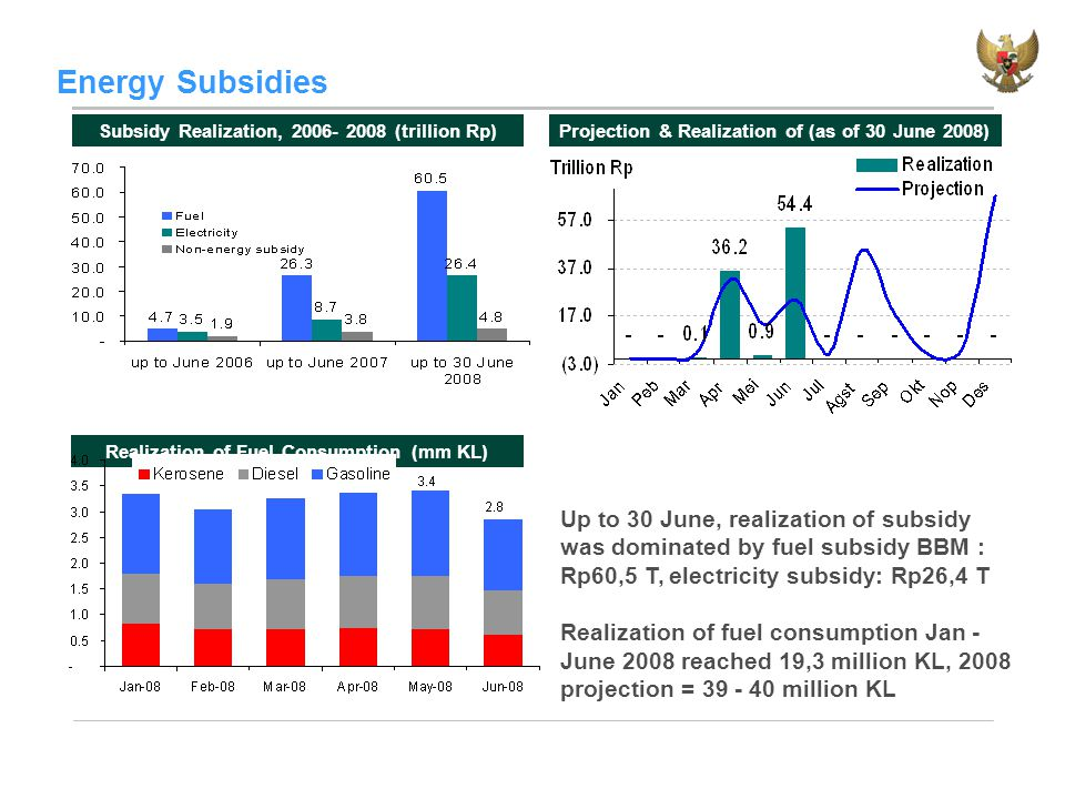 Energy Subsidies Up to 30 June, realization of subsidy was dominated by fuel subsidy BBM : Rp60,5 T, electricity subsidy: Rp26,4 T Realization of fuel consumption Jan - June 2008 reached 19,3 million KL, 2008 projection = 39 - 40 million KL Subsidy Realization, 2006- 2008 (trillion Rp) Realization of Fuel Consumption (mm KL) Projection & Realization of (as of 30 June 2008)