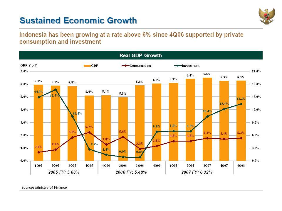 Macroeconomic Assumption 2008 & Outlook
