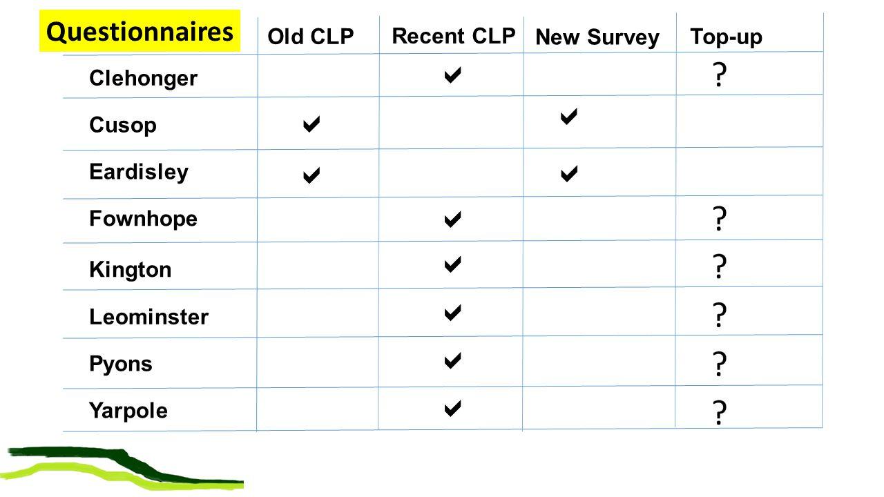 Kington Yarpole Cusop Pyons Leominster Clehonger Eardisley Fownhope Old CLP Recent CLP         New Survey ? Top-up Questionnaires