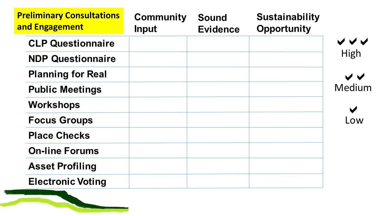 Community Input CLP Questionnaire NDP Questionnaire Planning for Real Public Meetings Workshops Focus Groups Place Checks On-line Forums Asset Profiling Electronic Voting Sound Evidence Preliminary Consultations and Engagement   High   Medium  Low Sustainability Opportunity