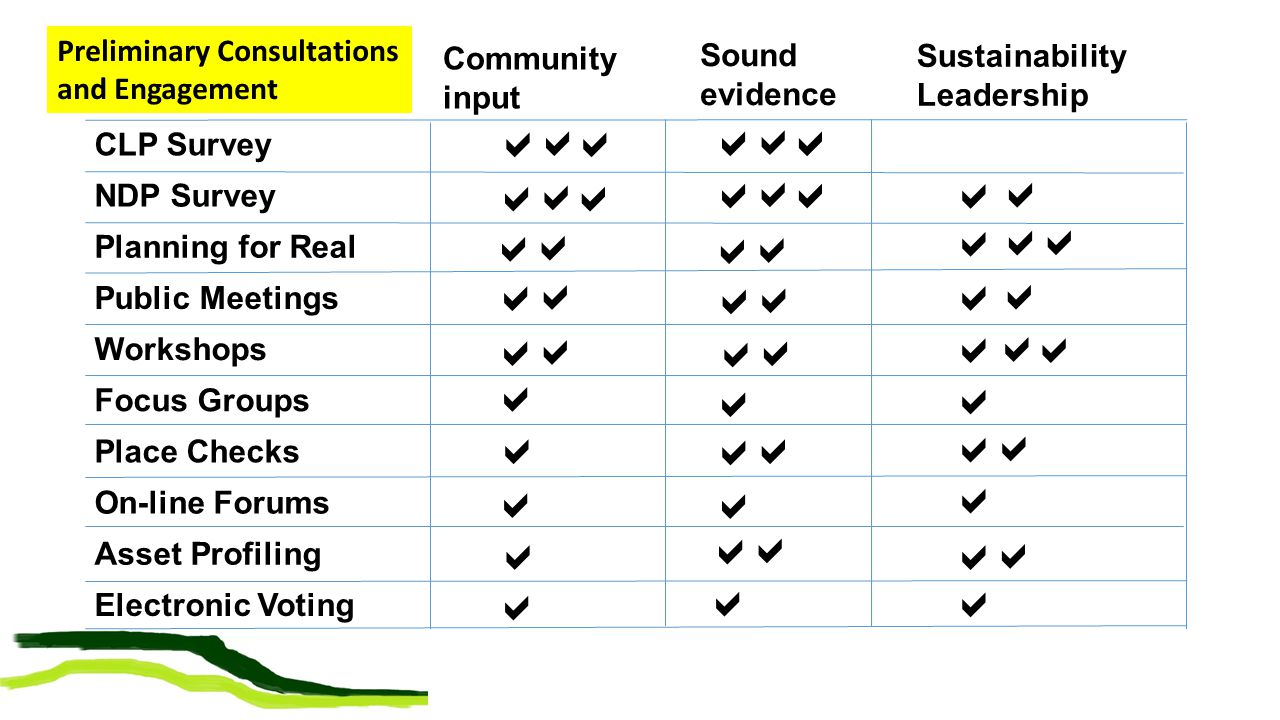 Sound evidence Community input CLP Survey NDP Survey Planning for Real Public Meetings Workshops Focus Groups Place Checks On-line Forums Asset Profiling Electronic Voting                                  Sustainability Leadership                 Preliminary Consultations and Engagement