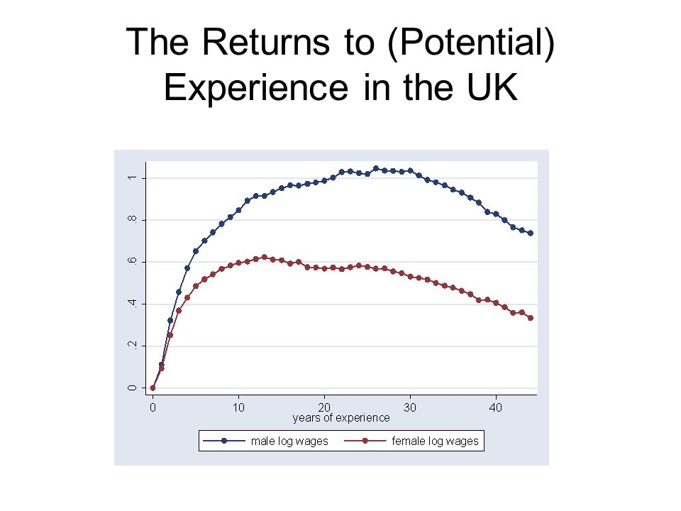 The OLS Cross-Section Estimate The OLS estimate of the return to experience involves comparing the average wages among those with age one and tenure zero with the average wages among those with age zero and tenure zero.