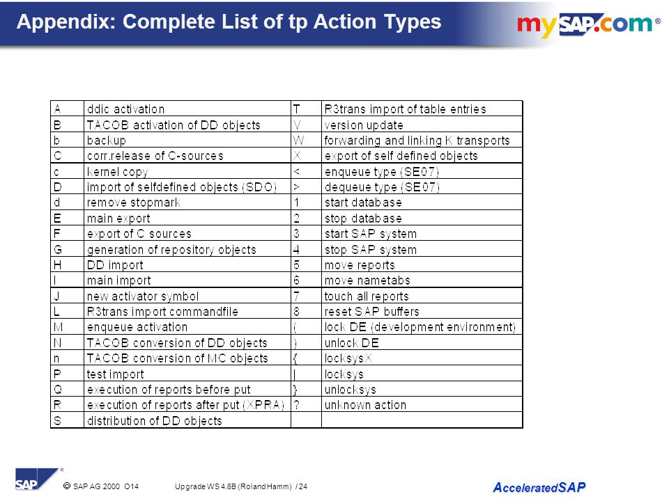  SAP AG 2000 O14 Upgrade WS 4.6B (Roland Hamm) / 24 A ccelerated SAP Appendix: Complete List of tp Action Types