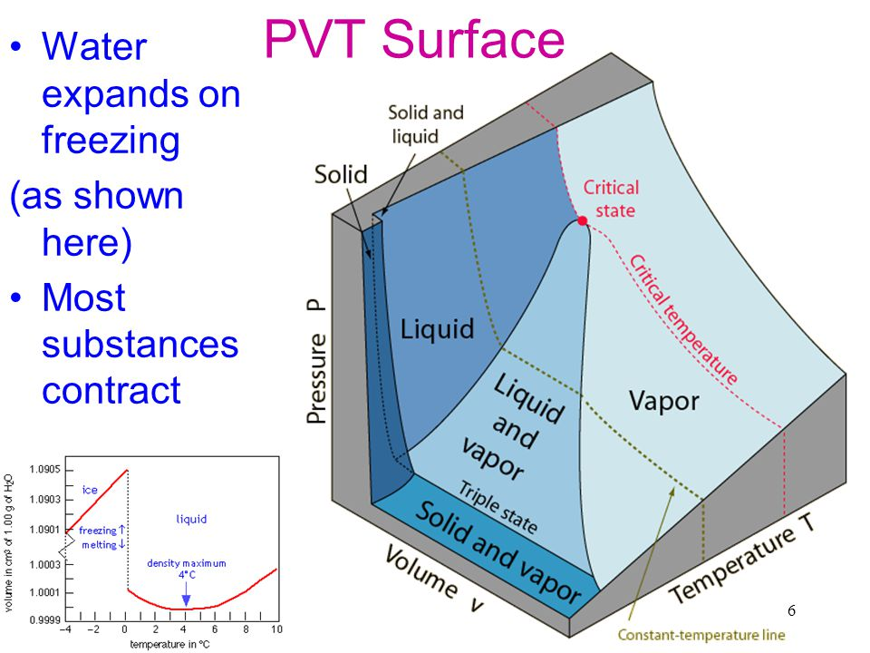 7 T-P Water Triple point at 612Pa, 0.01 0 C -ve slope for ice - water is unusual Actual phase diagram more complex – since also crystalline forms of ice, multiple triple points