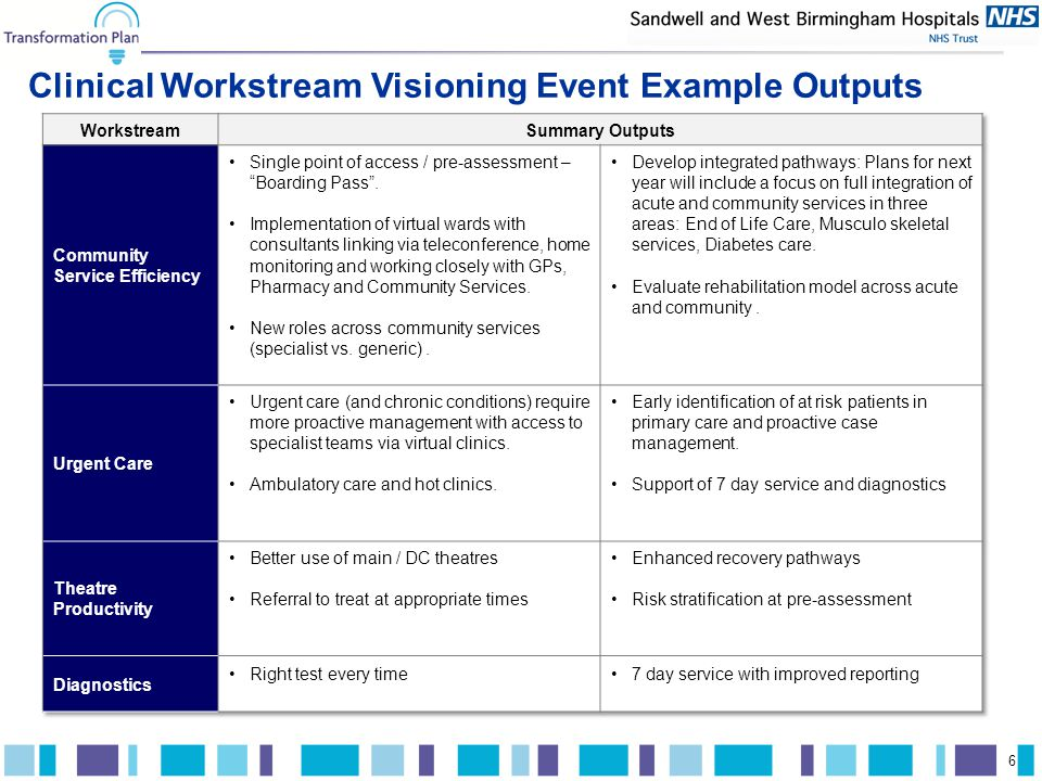 A.T. Kearney xx/mm.yyyy/00000 6 Clinical Workstream Visioning Event Example Outputs 6