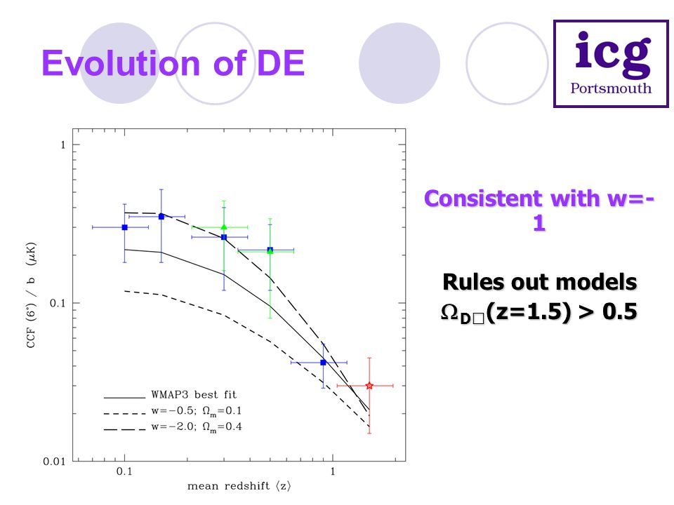 Evolution of DE Consistent with w=- 1 Rules out models  D  (z=1.5) > 0.5