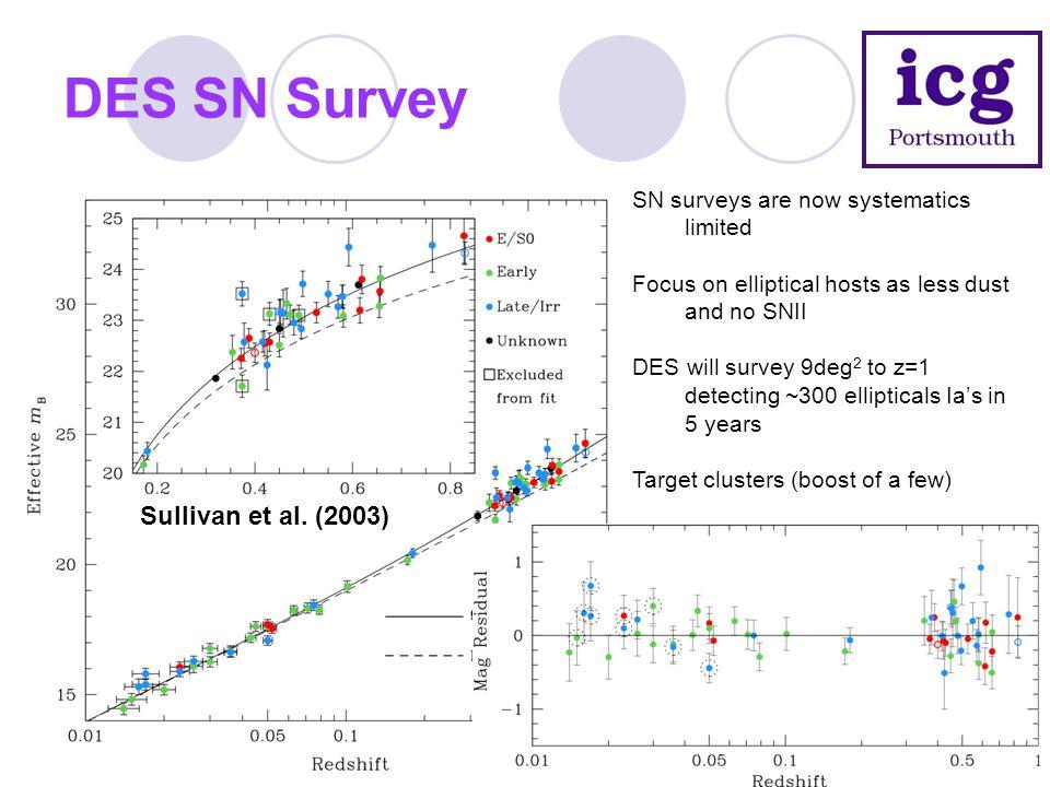 DES SN Survey Sullivan et al. (2003) SN surveys are now systematics limited Focus on elliptical hosts as less dust and no SNII DES will survey 9deg 2