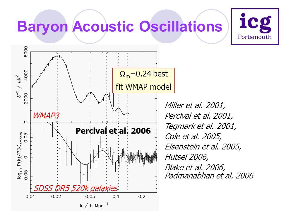Baryon Acoustic Oscillations SDSS DR5 520k galaxies WMAP3  m =0.24 best fit WMAP model Percival et al. 2006 Miller et al. 2001, Percival et al. 2001,