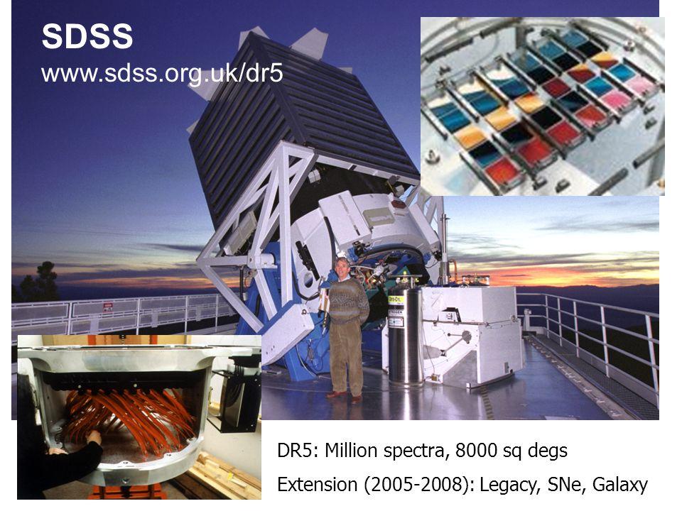 SDSS www.sdss.org DR5: Million spectra, 8000 sq degs Extension (2005-2008): Legacy, SNe, Galaxy SDSS www.sdss.org.uk/dr5