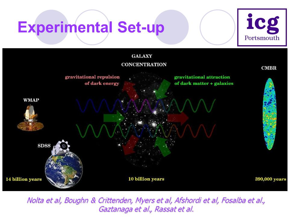 Experimental Set-up Nolta et al, Boughn & Crittenden, Myers et al, Afshordi et al, Fosalba et al., Gaztanaga et al., Rassat et al.