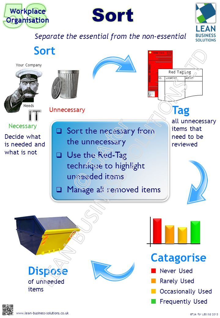  Sort the necessary from the unnecessary  Use the Red-Tag technique to highlight unneeded items  Manage all removed items Separate the essential from the non-essential Workplace Organisation Necessary Needs Your Company Sort Unnecessary Decide what is needed and what is not Tag all unnecessary items that need to be reviewed Red Tag Log No.