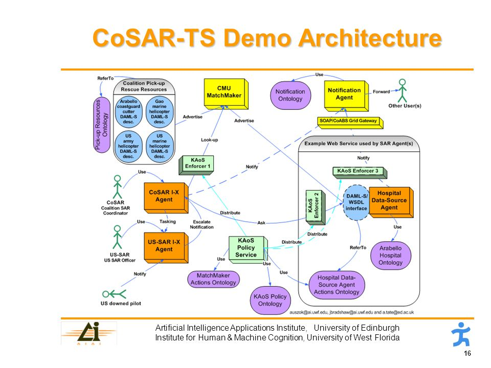 16 Artificial Intelligence Applications Institute, University of Edinburgh Institute for Human & Machine Cognition, University of West Florida CoSAR-TS Demo Architecture