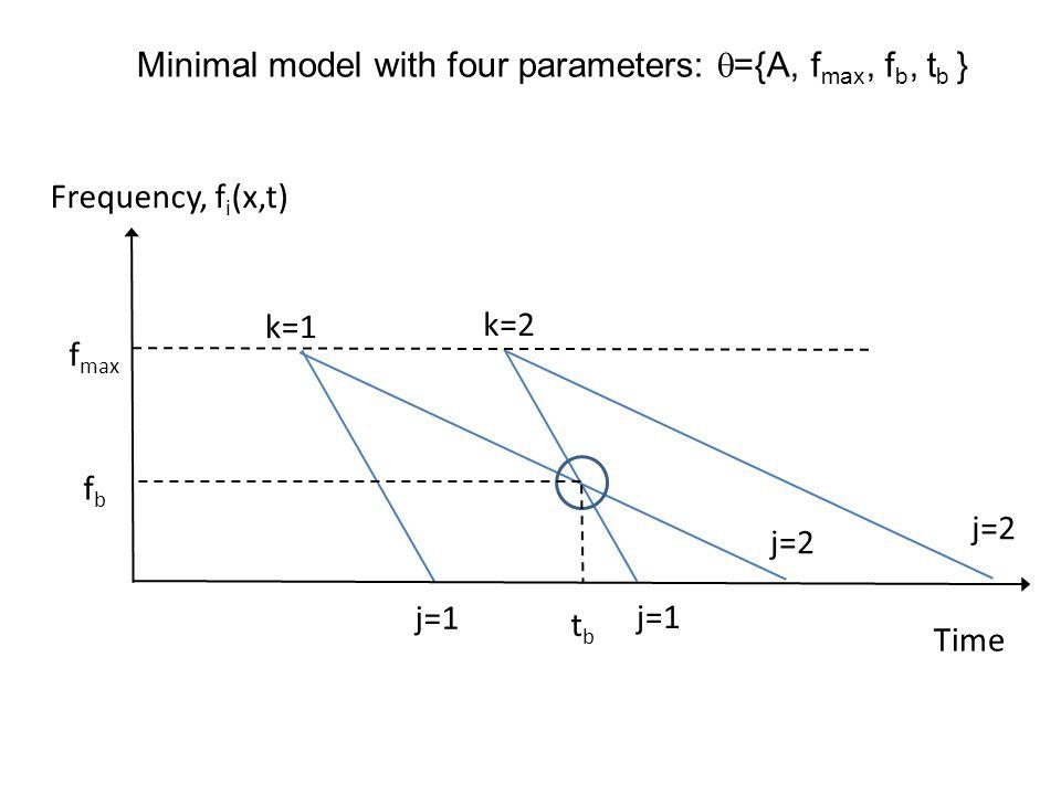 WCO-TS f(x,t) cos  (t) y(t)