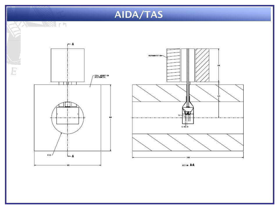 AIDA/TAS