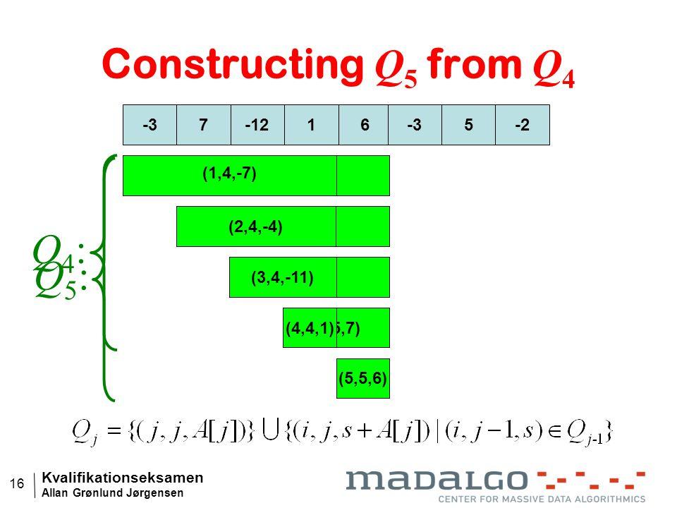 Kvalifikationseksamen Allan Grønlund Jørgensen 16 (4,5,7) (3,5,-5) (2,5,2) (1,5,-1) 7-12-316 5-2 (1,4,-7) (2,4,-4) (3,4,-11) (4,4,1) (5,5,6) Construct