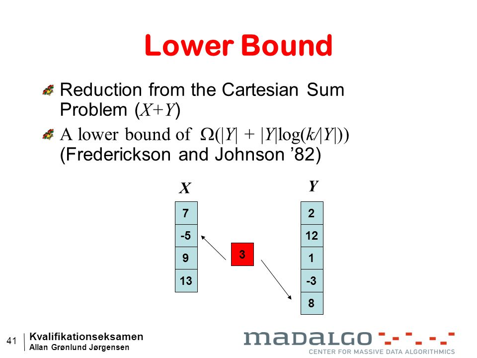 Kvalifikationseksamen Allan Grønlund Jørgensen 41 Lower Bound Reduction from the Cartesian Sum Problem ( X+Y ) A lower bound of  (|Y| + |Y|log(k/|Y|)) (Frederickson and Johnson '82) 7 -5 9 13 2 12 1 -3 8 X Y 3