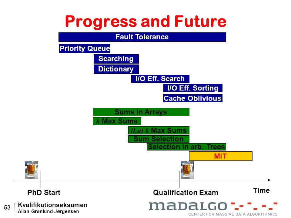 Kvalifikationseksamen Allan Grønlund Jørgensen 53 Progress and Future Time PhD StartQualification Exam Priority Queue Searching I/O Eff.
