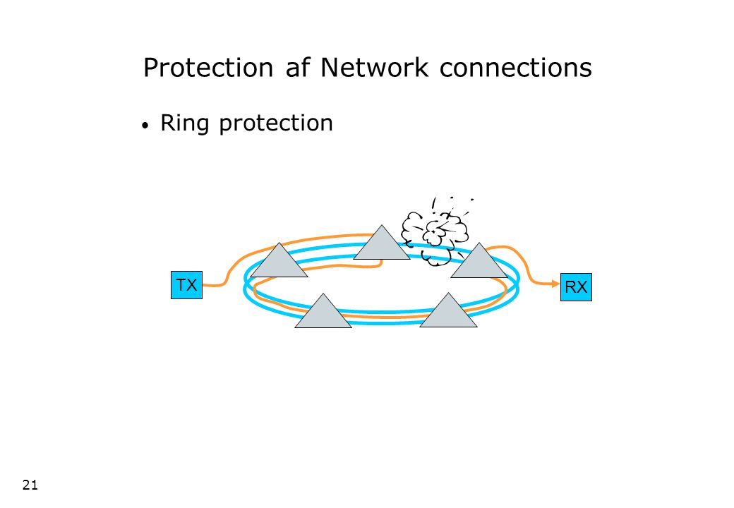 20 SNCP Protection in a sub-net or end-to-end –Operates at SDH path level (VC-12, VC-4) –simple protection (switching in RX equipment) Sub-network Working Protecting Sub Network Connection Protection