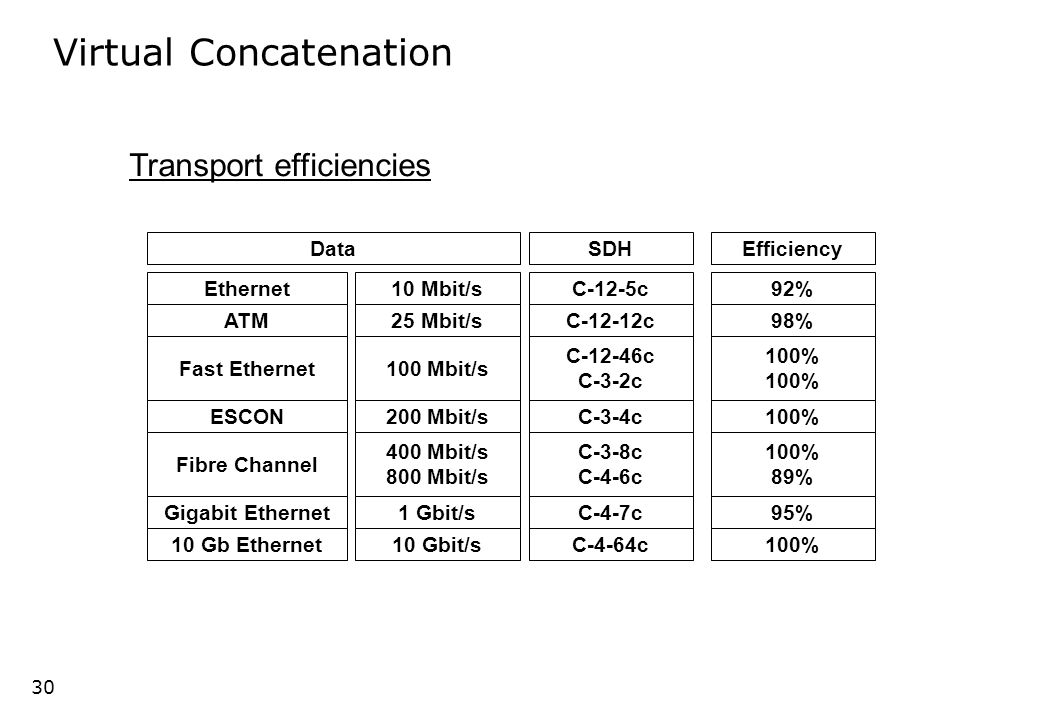 29 C-n-Xc C-n 1 2 X X  VC-n = VC-n-Xv Virtual Concatenation VC-n-Xc transport through a VC-n only network 29