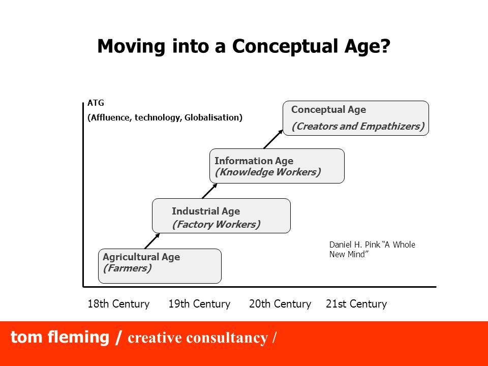 tom fleming / creative consultancy / Moving into a Conceptual Age? 18th Century19th Century20th Century21st Century Agricultural Age (Farmers) Industr