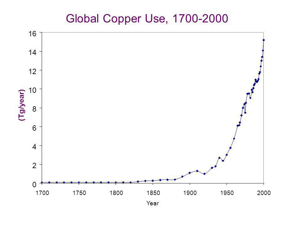 0 2 4 6 8 10 12 14 16 1700175018001850190019502000 Year Global Copper Use, 1700-2000 (Tg/year)