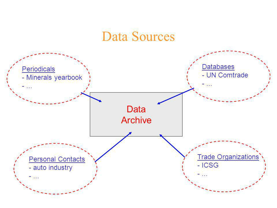 Data Sources Data Archive Databases - UN Comtrade -...