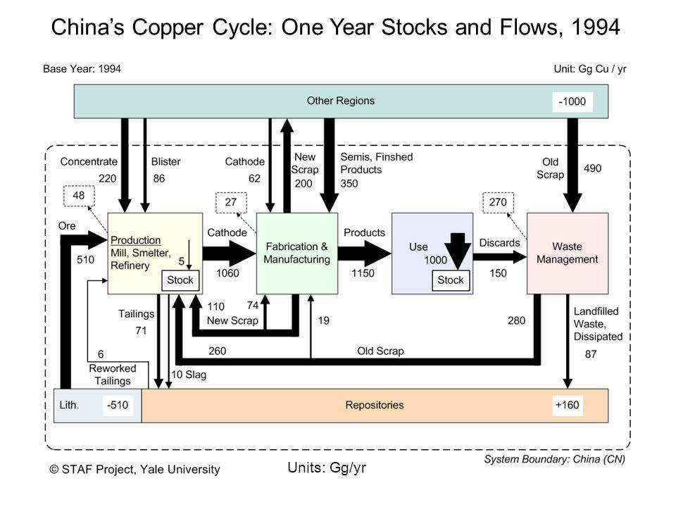 China's Copper Cycle: One Year Stocks and Flows, 1994 Units: Gg/yr