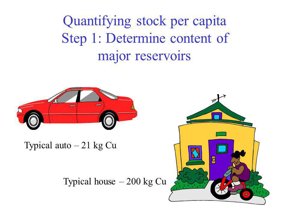 Quantifying stock per capita Step 1: Determine content of major reservoirs Typical auto – 21 kg Cu Typical house – 200 kg Cu
