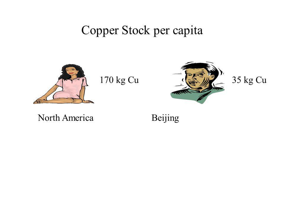 Copper Stock per capita 170 kg Cu35 kg Cu North AmericaBeijing