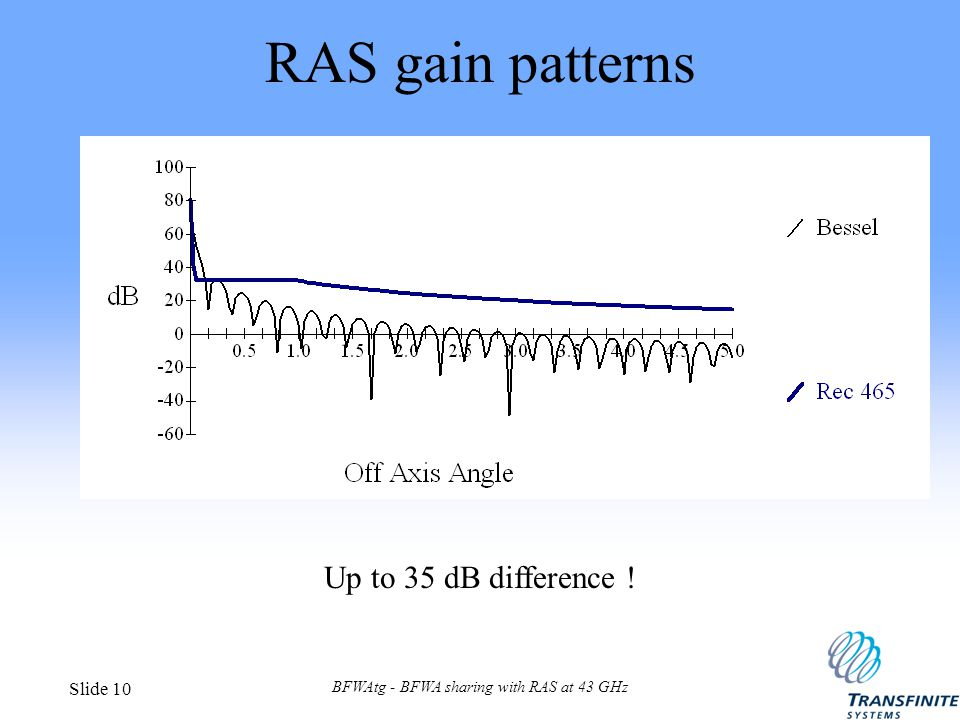 BFWAtg - BFWA sharing with RAS at 43 GHz Slide 10 RAS gain patterns Up to 35 dB difference !