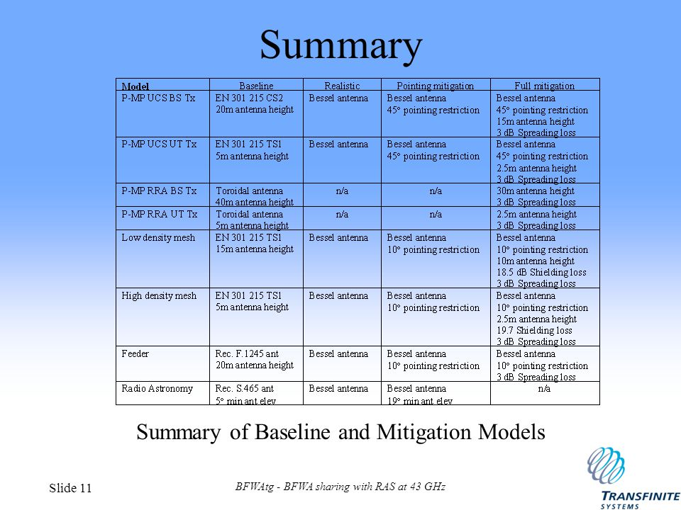 BFWAtg - BFWA sharing with RAS at 43 GHz Slide 11 Summary Summary of Baseline and Mitigation Models