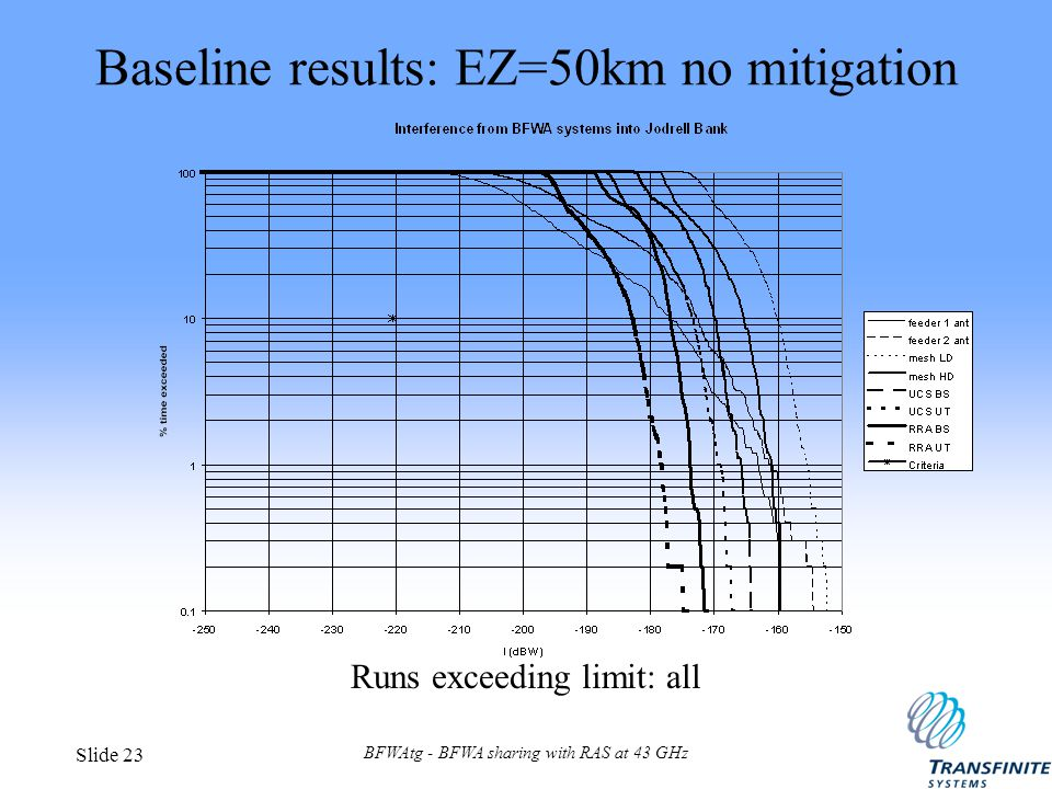 BFWAtg - BFWA sharing with RAS at 43 GHz Slide 23 Baseline results: EZ=50km no mitigation Runs exceeding limit: all