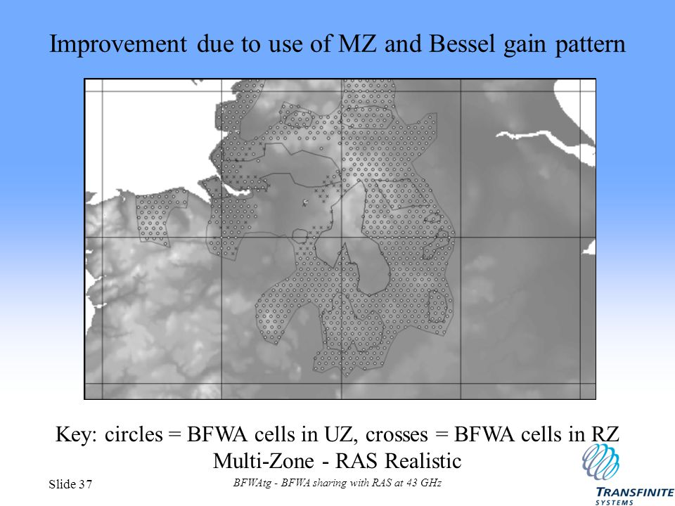 BFWAtg - BFWA sharing with RAS at 43 GHz Slide 37 Improvement due to use of MZ and Bessel gain pattern Key: circles = BFWA cells in UZ, crosses = BFWA cells in RZ Multi-Zone - RAS Realistic