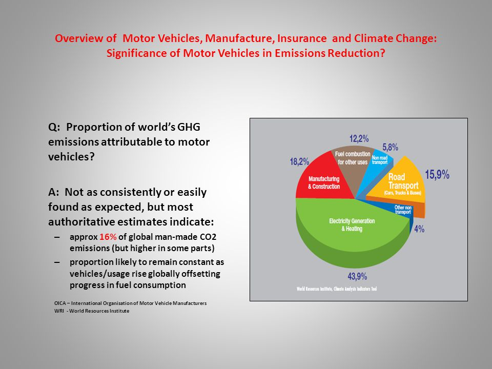 Overview of Motor Vehicles, Manufacture, Insurance and Climate Change: Significance of Motor Vehicles in Emissions Reduction.