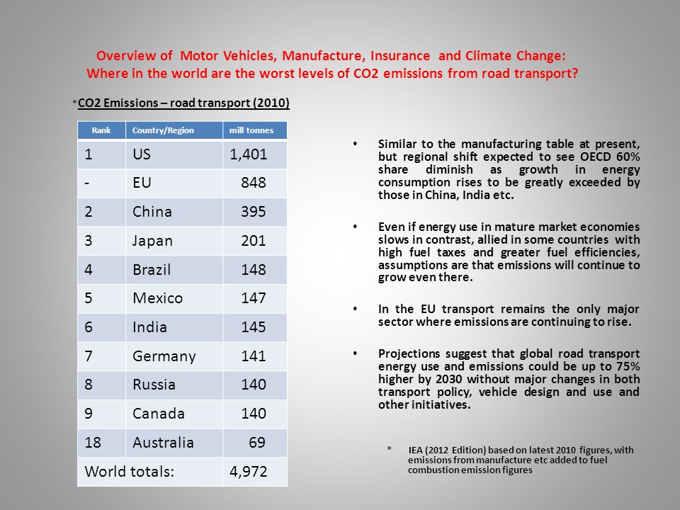 Overview of Motor Vehicles, Manufacture, Insurance and Climate Change: How to bring about emissions reductions (1).