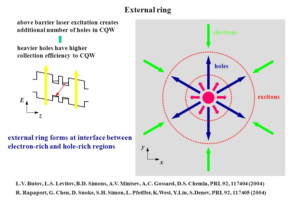 external ring External ring above barrier laser excitation creates additional number of holes in CQW heavier holes have higher collection efficiency t