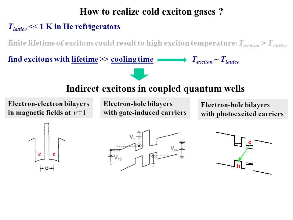 Radius (  m) 0 250 0 c 40 cm 2 /s D h = 16 cm 2 /s 26 cm 2 /s 100  m - 9.5  s - 8.8  s - 6.5  s 0.2  s 1.5  s 2.5  s 3  s 4  s -10  s 0 5s5s laser pulse e h external ring LBS ring h e expansion of external ring collapse of external ring abcdefgh i j 50 80 cm 2 /s D e = 200 cm 2 /s 30 cm 2 /s 0 collapse of external ring expansion of LBS rings kinetics of external and LBS rings estimation of e and h transport characteristics D e ~ 80 cm 2 /s, D h ~ 20 cm 2 /s Kinetics of external ring and LBS rings time Sen Yang, L.V.